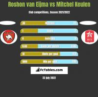 Roshon van Eijma vs Mitchel Keulen h2h player stats