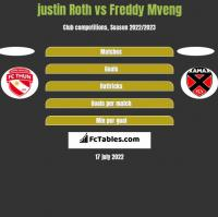 justin Roth vs Freddy Mveng h2h player stats
