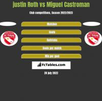 justin Roth vs Miguel Castroman h2h player stats