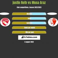 justin Roth vs Musa Araz h2h player stats