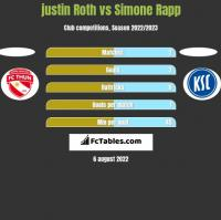 justin Roth vs Simone Rapp h2h player stats