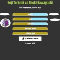 Koji Toriumi vs Naoki Kawaguchi h2h player stats