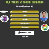 Koji Toriumi vs Takumi Shimohira h2h player stats