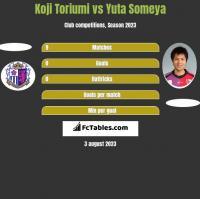Koji Toriumi vs Yuta Someya h2h player stats