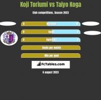 Koji Toriumi vs Taiyo Koga h2h player stats