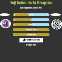 Koji Toriumi vs So Nakagawa h2h player stats