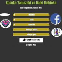Kosuke Yamazaki vs Daiki Nishioka h2h player stats
