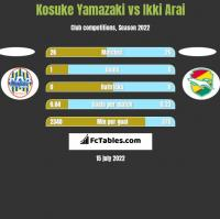 Kosuke Yamazaki vs Ikki Arai h2h player stats