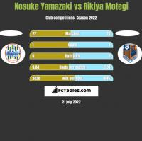 Kosuke Yamazaki vs Rikiya Motegi h2h player stats
