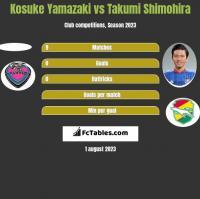 Kosuke Yamazaki vs Takumi Shimohira h2h player stats