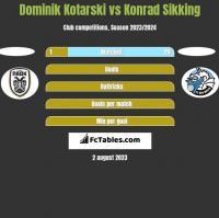 Dominik Kotarski vs Konrad Sikking h2h player stats
