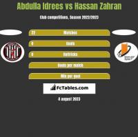 Abdulla Idrees vs Hassan Zahran h2h player stats