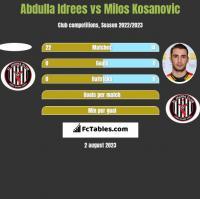 Abdulla Idrees vs Milos Kosanović h2h player stats