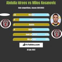 Abdulla Idrees vs Milos Kosanovic h2h player stats