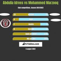 Abdulla Idrees vs Mohammed Marzooq h2h player stats