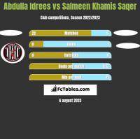 Abdulla Idrees vs Salmeen Khamis Saqer h2h player stats