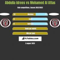 Abdulla Idrees vs Mohamed Al Attas h2h player stats