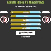 Abdulla Idrees vs Ahmed Fawzi h2h player stats