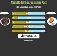 Abdulla Idrees vs Isam Faiz h2h player stats