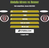 Abdulla Idrees vs Renner h2h player stats