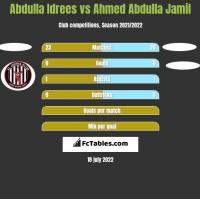 Abdulla Idrees vs Ahmed Abdulla Jamil h2h player stats