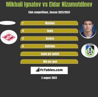 Mikhail Ignatov vs Eldar Nizamutdinov h2h player stats