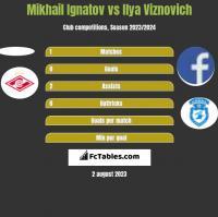 Mikhail Ignatov vs Ilya Viznovich h2h player stats