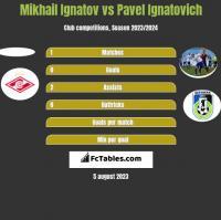 Mikhail Ignatov vs Pavel Ignatovich h2h player stats