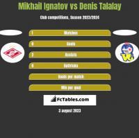 Mikhail Ignatov vs Denis Talalay h2h player stats