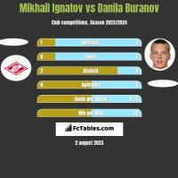 Mikhail Ignatov vs Danila Buranov h2h player stats