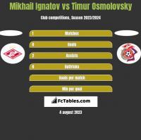 Mikhail Ignatov vs Timur Osmolovsky h2h player stats