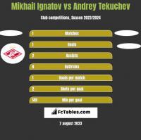 Mikhail Ignatov vs Andrey Tekuchev h2h player stats