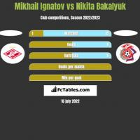 Mikhail Ignatov vs Nikita Bakalyuk h2h player stats