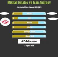 Mikhail Ignatov vs Ivan Andreev h2h player stats