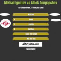 Mikhail Ignatov vs Albek Gongapshev h2h player stats