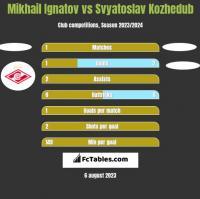 Mikhail Ignatov vs Svyatoslav Kozhedub h2h player stats