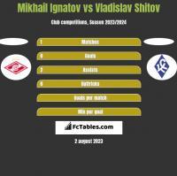 Mikhail Ignatov vs Vladislav Shitov h2h player stats