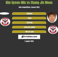 Kim Gyeon-Min vs Chang-Jin Moon h2h player stats