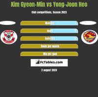 Kim Gyeon-Min vs Yong-Joon Heo h2h player stats