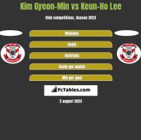 Kim Gyeon-Min vs Keun-Ho Lee h2h player stats