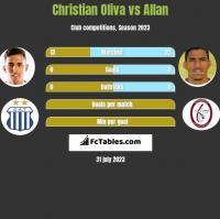 Christian Oliva vs Allan h2h player stats