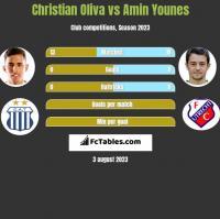 Christian Oliva vs Amin Younes h2h player stats