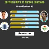Christian Oliva vs Andres Guardado h2h player stats