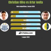 Christian Oliva vs Artur Ionita h2h player stats
