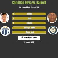 Christian Oliva vs Dalbert h2h player stats