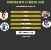 Christian Oliva vs Daniele Conti h2h player stats