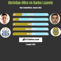 Christian Oliva vs Darko Lazovic h2h player stats