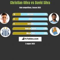 Christian Oliva vs David Silva h2h player stats