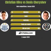 Christian Oliva vs Denis Czeryszew h2h player stats