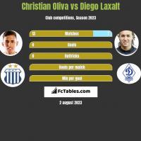 Christian Oliva vs Diego Laxalt h2h player stats
